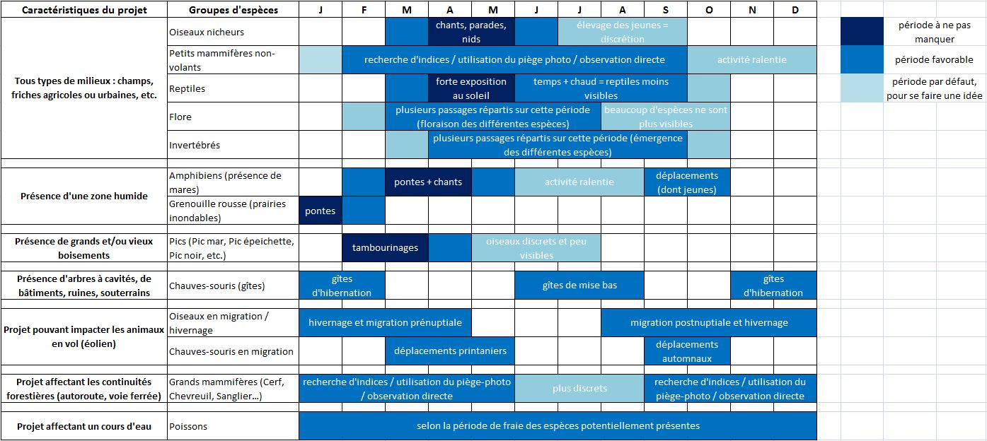 calendrier prospections naturalistes