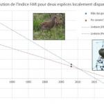 Prévoir l'extinction d'une espèce avec l'indice FAR